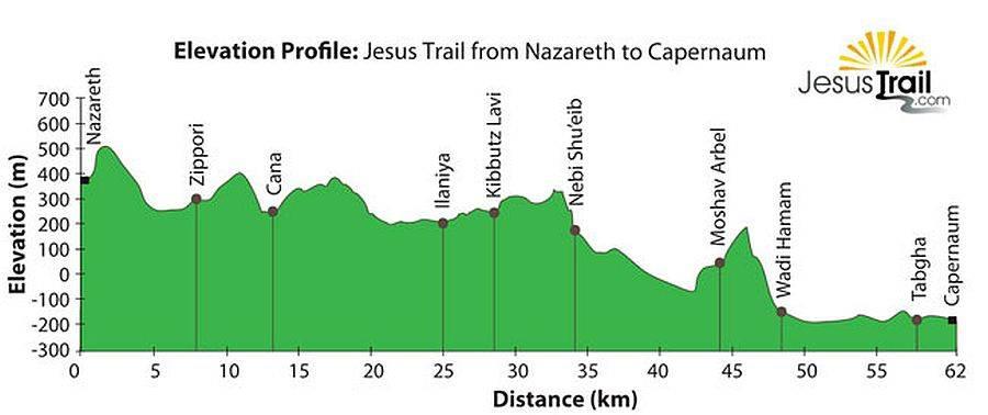 Jesus Trail | Das Höhenprofil zeigt das angenehm abschüssige Wegprofil von Nazareth nach Kapernum