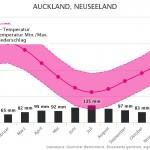 Klimatabelle | Beste Reisezeit Auckland, Neuseeland