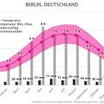 Klimatabelle | Beste Reisezeit Berlin, Deutschland