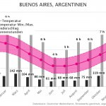 Klimatabelle | Beste Reisezeit Buenos Aires, Argentinien