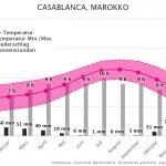 Klimatabelle | Beste Reisezeit Casablanca, Marokko