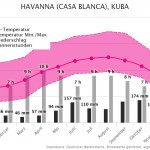 Klimatabelle | Beste Reisezeit Havanna, Kuba