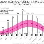Klimatabelle | Beste Reisezeit London, Vereinigtes Königreich
