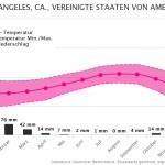 Klimatabelle | Beste Reisezeit Los Angeles, Vereinigte Staaten von Amerika