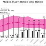 Klimatabelle | Beste Reisezeit Mexiko City, Mexiko