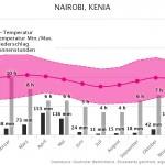Klimatabelle | Beste Reisezeit Nairobi, Kenia