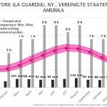 Klimatabelle | Beste Reisezeit New York, Vereinigte Staaten von Amerika