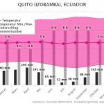 Klimatabelle | Beste Reisezeit Quito, Ecuador