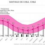 Klimatabelle | Beste Reisezeit Santiago de Chile, Chile