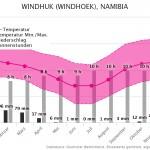 Klimatabelle | Beste Reisezeit Windhuk, Namibia